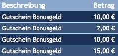 """Skill7 Gutschein Buchungen """"Bonusgeld"""""""